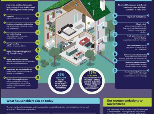 UK homes unfit for the challenges of climate change