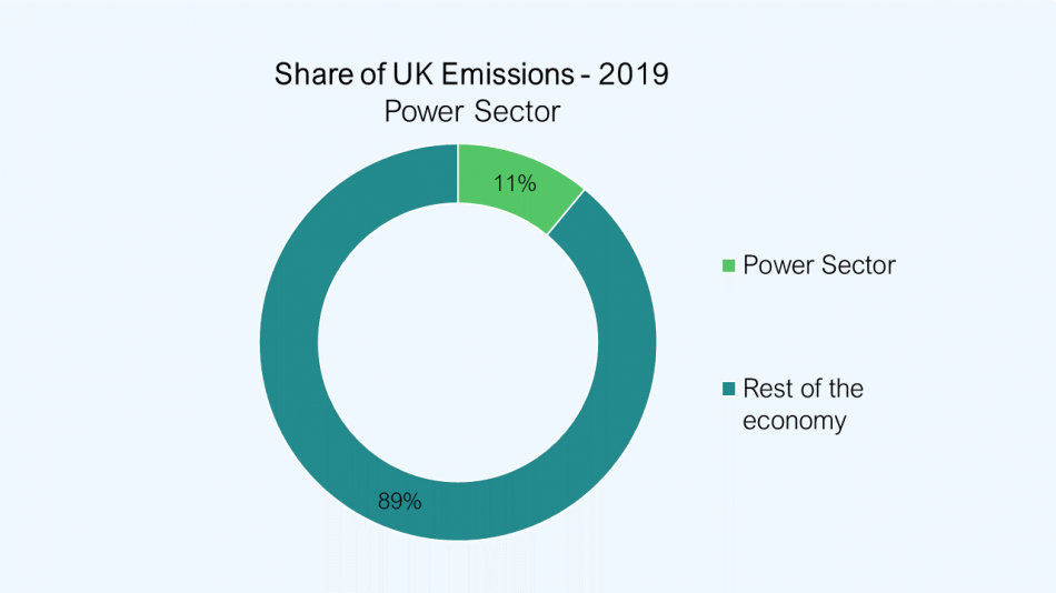 The power sector represented 11% of UK Emissions in 2019